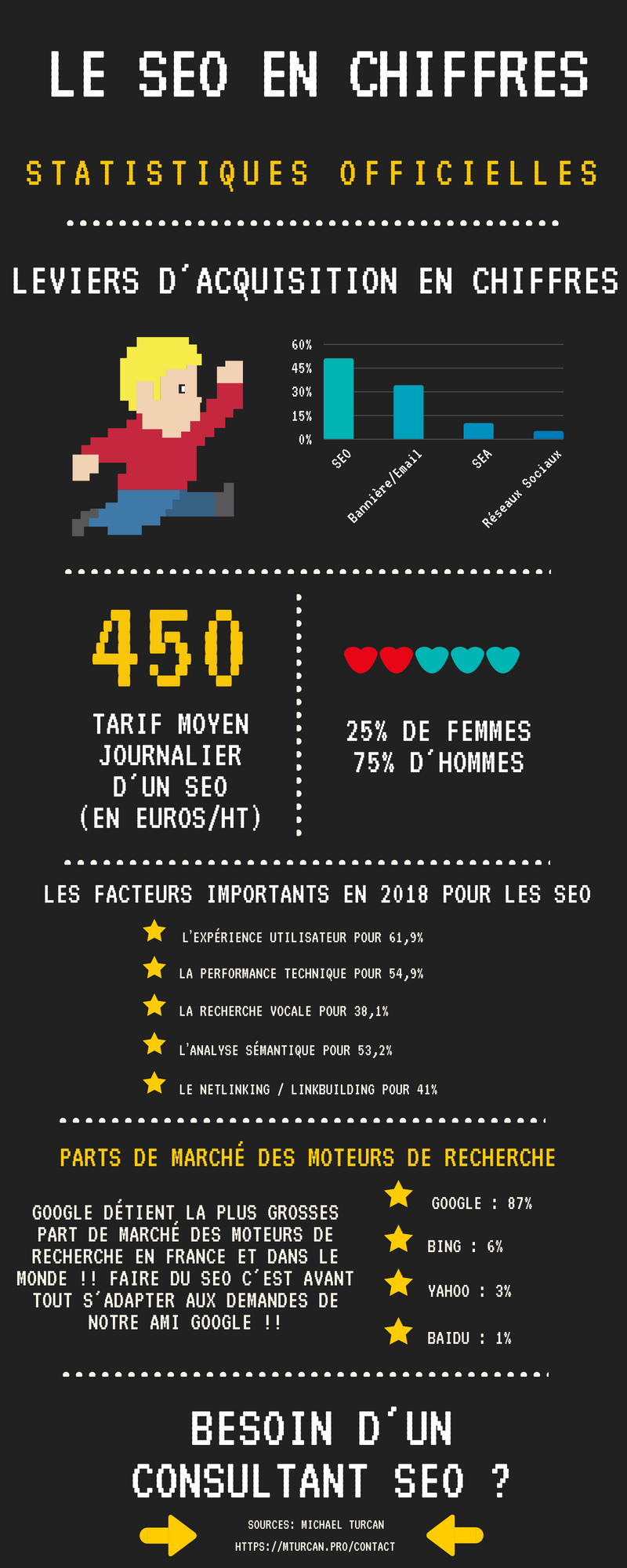 SEO 2018 CHIFFRES STATISTIQUES